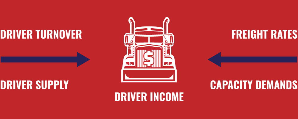 Driver Turnover, Driver Supply, Freight Rates & Capacity Demands all effect Driver Income